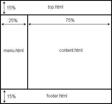 Каркас использования фреймов для примера №2