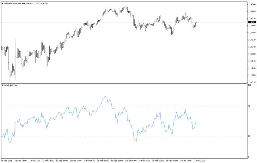 Прибыльная стратегия на рынке форекс дивергенция