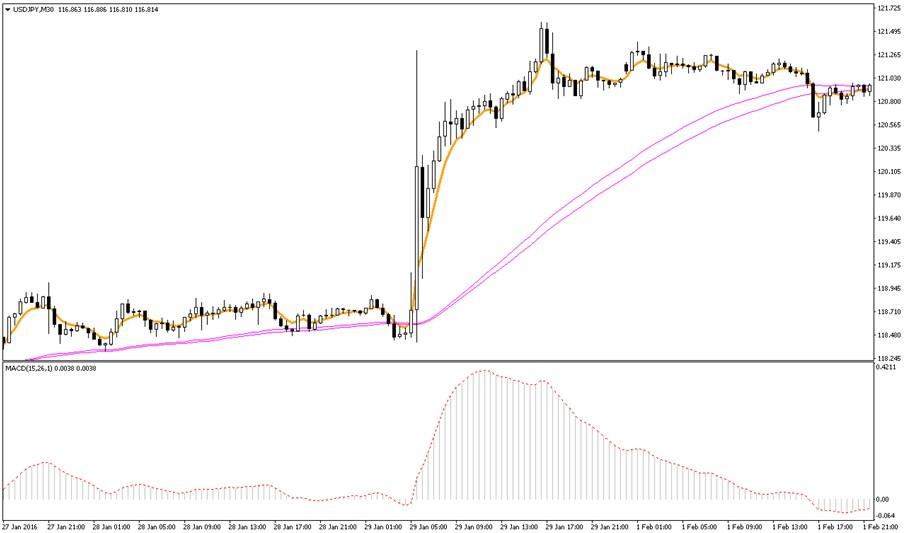 Торговый рынок бинарных опционов