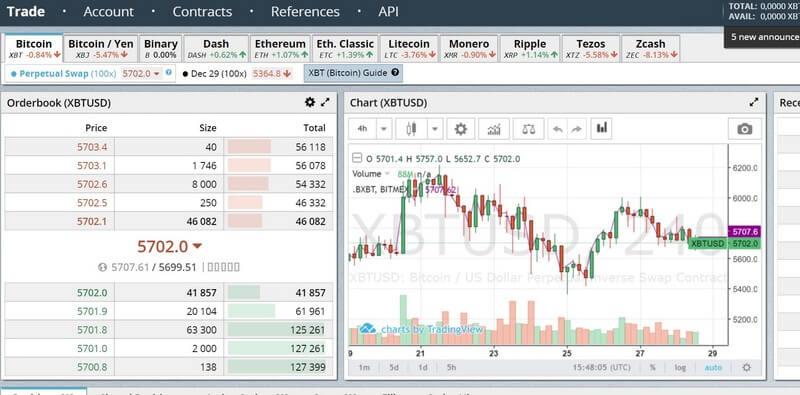 Торговля на бирже криптовалют есть ли смысл какие криптовалюты используют алгоритм x11