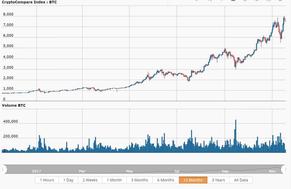 График курса биткоина к доллару сша онлайн работа на дому в форексе