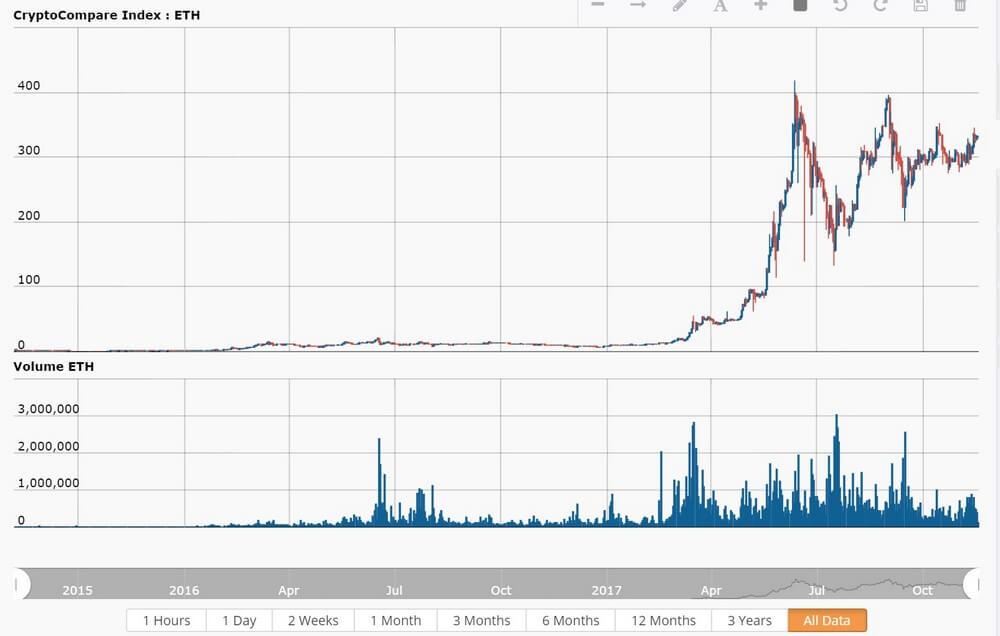 биткоинов рублях в 7000-7