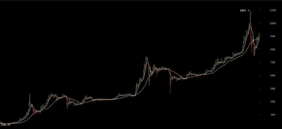 График курса обмена стоимости Биткоинов за 2 года