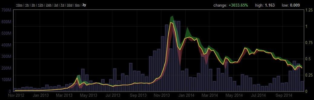 игры за bitcoin