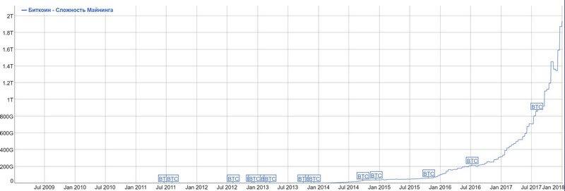График сложности добычи Биткоин