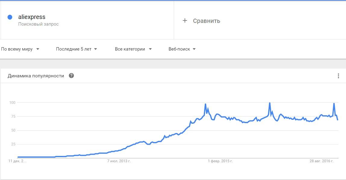Оцениваем популярность через Google Trend