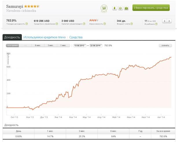 Forex alpari доверительное управление торговля на бирже quik для новичка